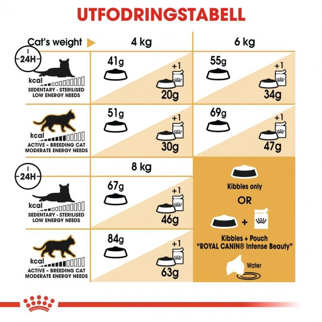 Royal Canin Siberian Adult 2 kg
